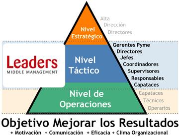piramide-Leaders1